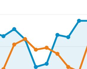 Charts von Google Analytics