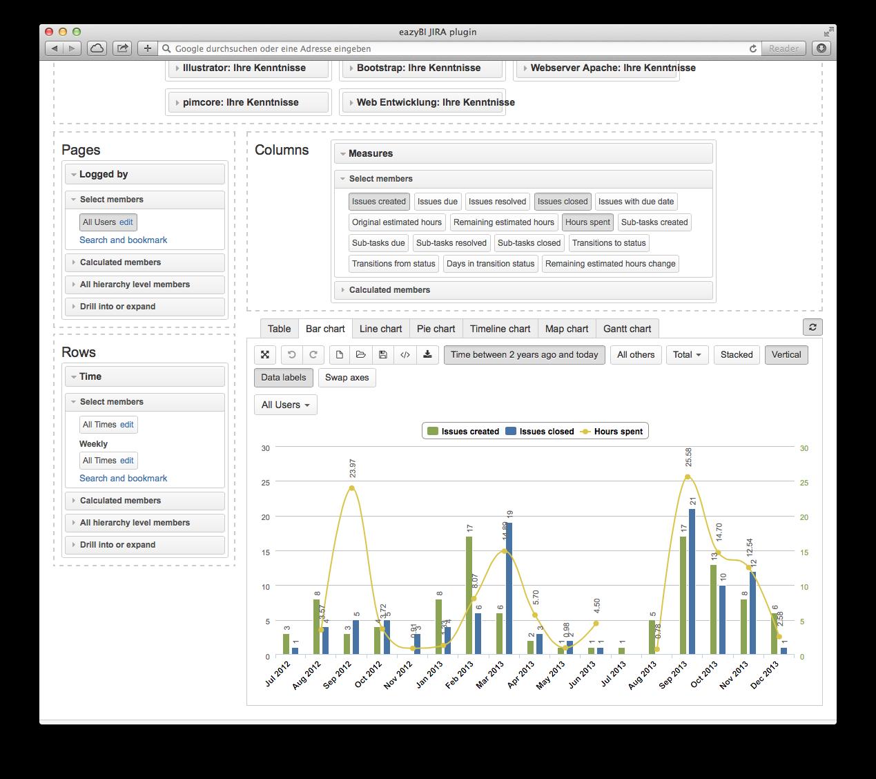 Management mit JIRA: mit eazyBI einfache BI-Reports erstellen